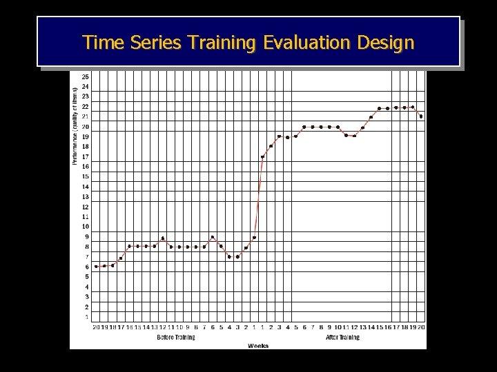 Time Series Training Evaluation Design