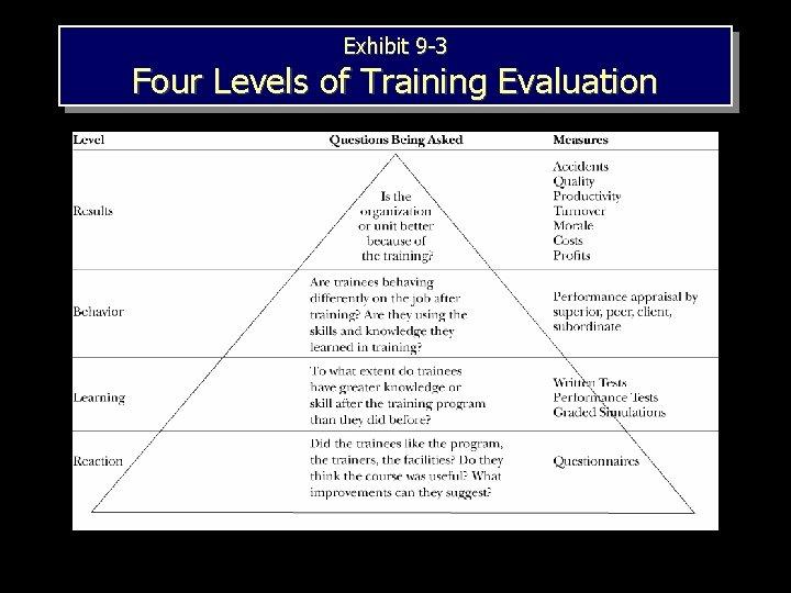 Exhibit 9 -3 Four Levels of Training Evaluation 1– 18