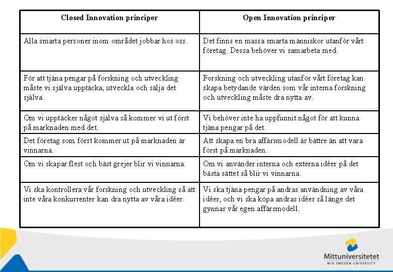 Closed Innovation principer Open Innovation principer Alla smarta personer inom området jobbar hos oss.