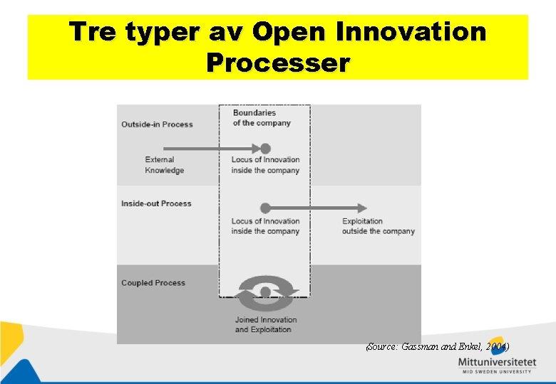 Tre typer av Open Innovation Processer (Source: Gassman and Enkel, 2004)