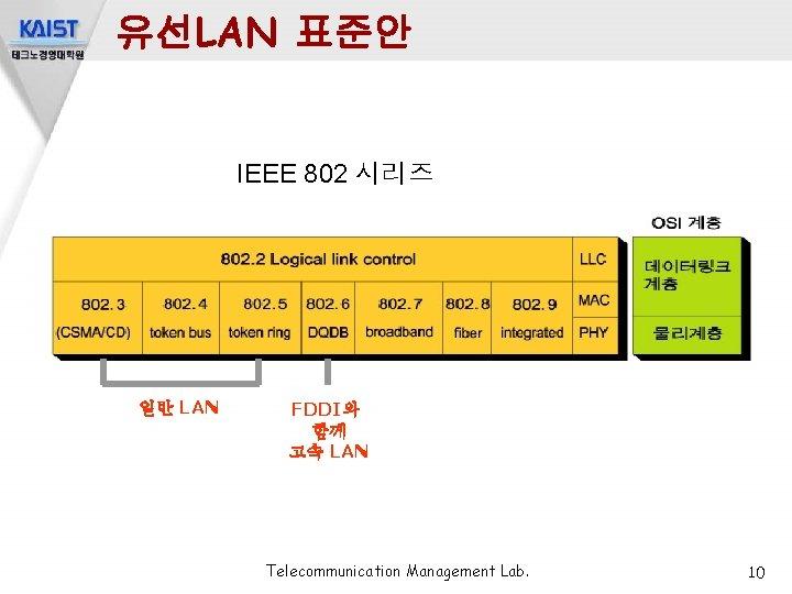 유선LAN 표준안 IEEE 802 시리즈 일반 LAN FDDI와 함께 고속 LAN Telecommunication Management Lab.