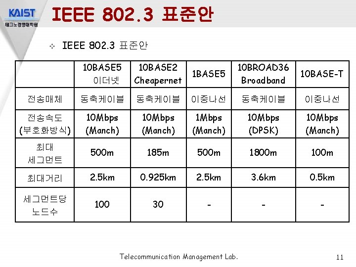 IEEE 802. 3 표준안 v IEEE 802. 3 표준안 10 BASE 5 이더넷 10