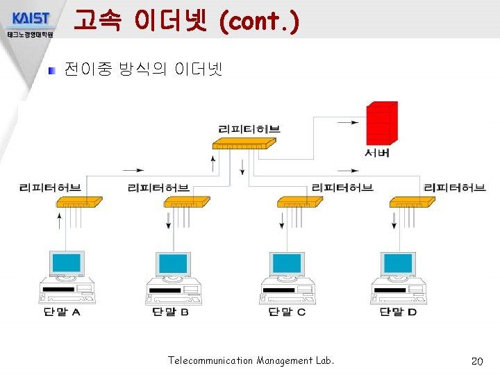 고속 이더넷 (cont. ) 전이중 방식의 이더넷 Telecommunication Management Lab. 20