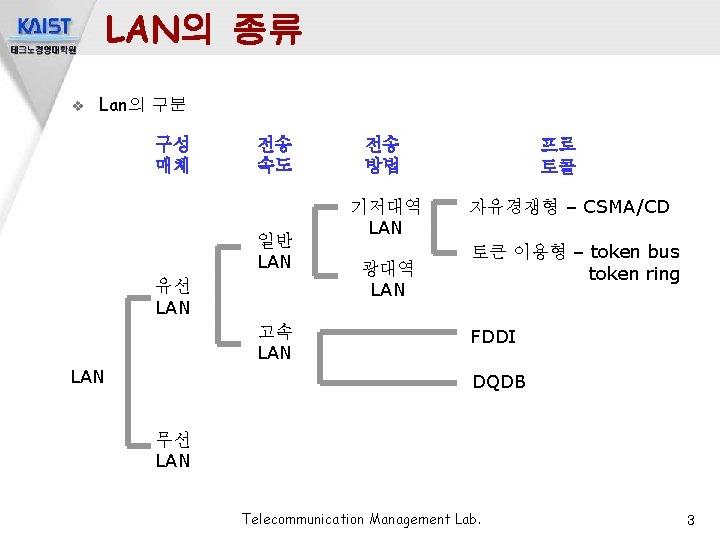LAN의 종류 v Lan의 구분 구성 매체 전송 속도 일반 LAN 유선 LAN 고속