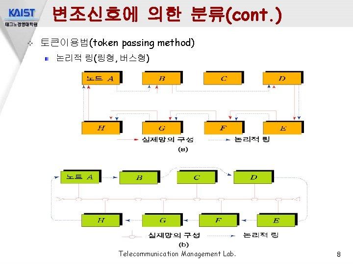 변조신호에 의한 분류(cont. ) v 토큰이용법(token passing method) 논리적 링(링형, 버스형) Telecommunication Management Lab.