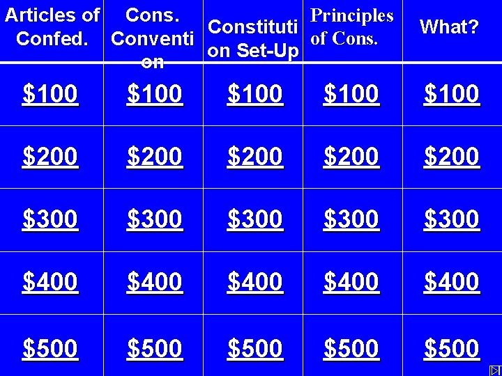 Principles Articles of Constituti of Cons. Confed. Conventi on Set-Up on What? $100 $100