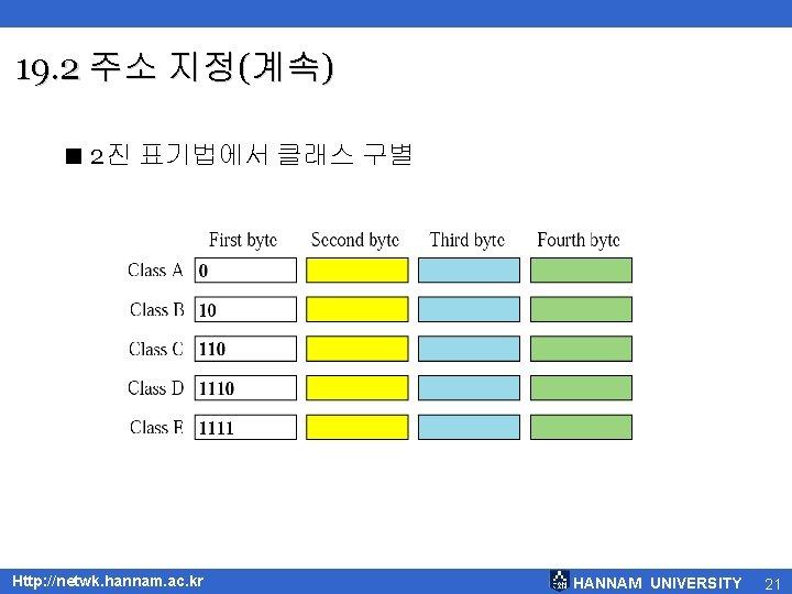 19. 2 주소 지정(계속) < 2진 표기법에서 클래스 구별 Http: //netwk. hannam. ac. kr