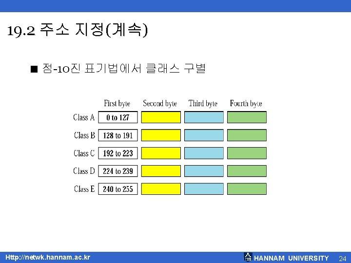 19. 2 주소 지정(계속) < 점-10진 표기법에서 클래스 구별 Http: //netwk. hannam. ac. kr