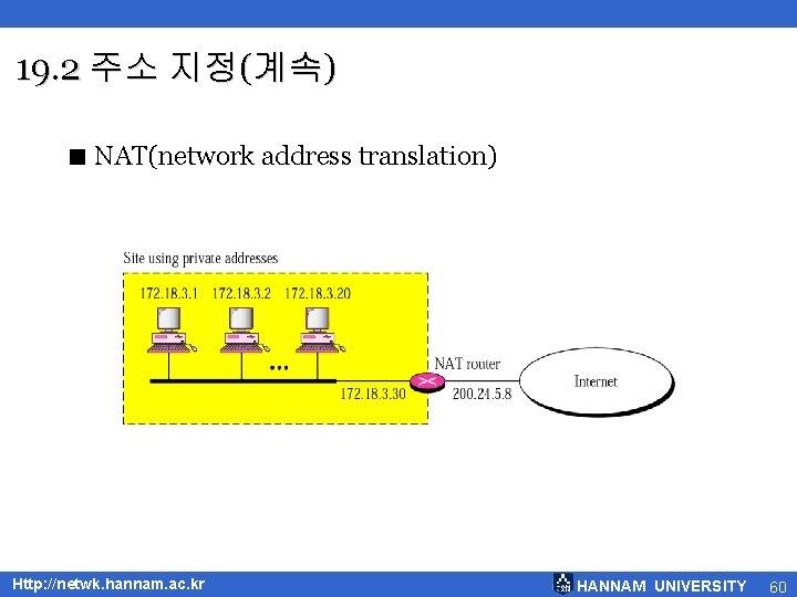 19. 2 주소 지정(계속) < NAT(network address translation) Http: //netwk. hannam. ac. kr HANNAM