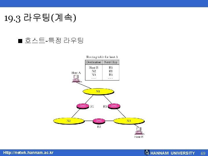 19. 3 라우팅(계속) < 호스트-특정 라우팅 Http: //netwk. hannam. ac. kr HANNAM UNIVERSITY 69