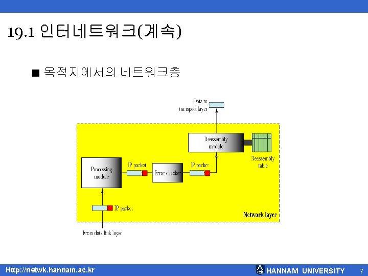 19. 1 인터네트워크(계속) < 목적지에서의 네트워크층 Http: //netwk. hannam. ac. kr HANNAM UNIVERSITY 7