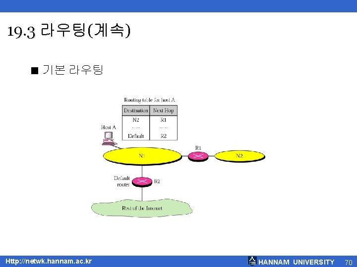 19. 3 라우팅(계속) < 기본 라우팅 Http: //netwk. hannam. ac. kr HANNAM UNIVERSITY 70