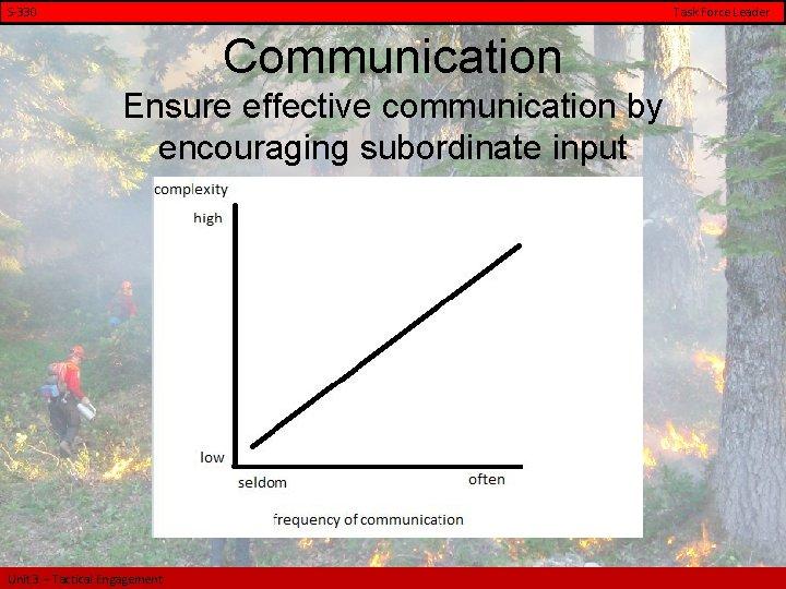 S-330 Task Force Leader Communication Ensure effective communication by encouraging subordinate input Unit 3