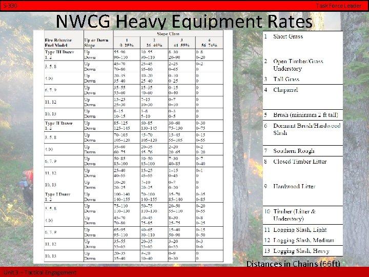 S-330 Task Force Leader NWCG Heavy Equipment Rates Unit 3 – Tactical Engagement Distances