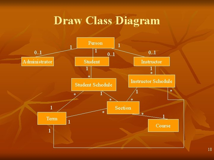 Draw Class Diagram Person 1 1 0. . 1 Administrator 1 Student 1 *