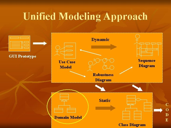 Unified Modeling Approach Dynamic GUI Prototype Sequence Diagram Use Case Model Robustness Diagram Static