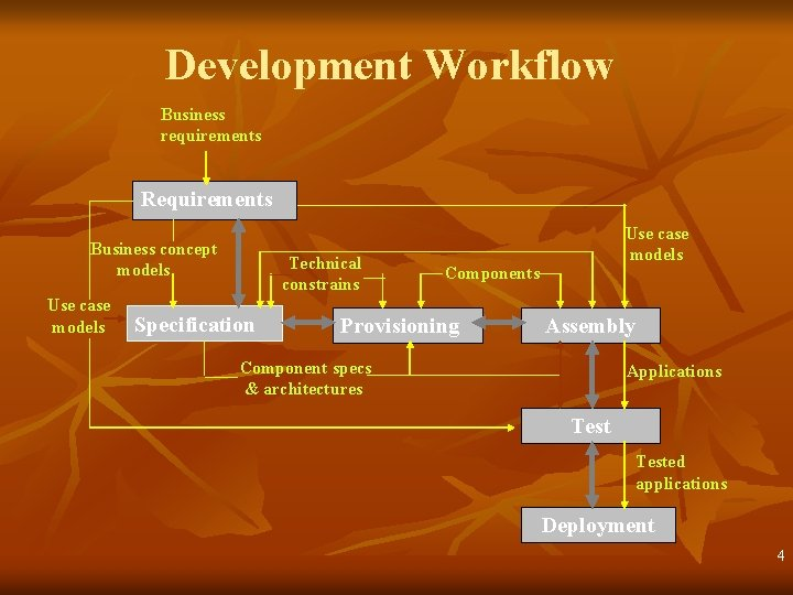 Development Workflow Business requirements Requirements Business concept models Use case models Technical constrains Specification