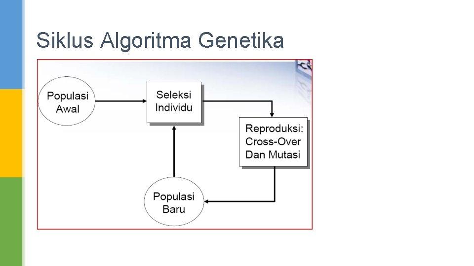 Siklus Algoritma Genetika