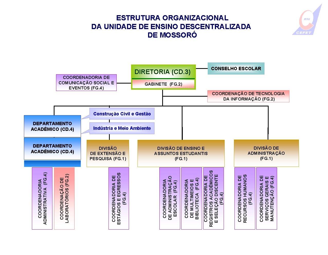 ESTRUTURA ORGANIZACIONAL DA UNIDADE DE ENSINO DESCENTRALIZADA DE MOSSORÓ COORDENADORIA DE COMUNICAÇÃO SOCIAL E