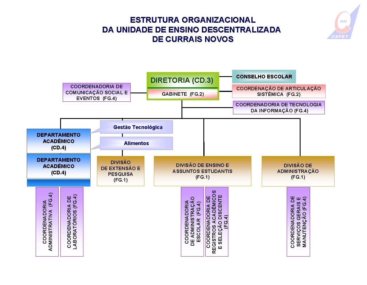 ESTRUTURA ORGANIZACIONAL DA UNIDADE DE ENSINO DESCENTRALIZADA DE CURRAIS NOVOS COORDENADORIA DE COMUNICAÇÃO SOCIAL