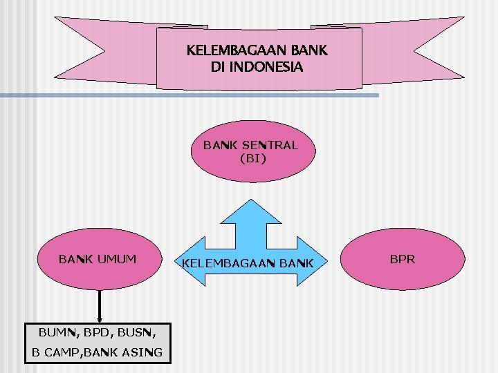 KELEMBAGAAN BANK DI INDONESIA BANK SENTRAL (BI) BANK UMUM BUMN, BPD, BUSN, B CAMP,