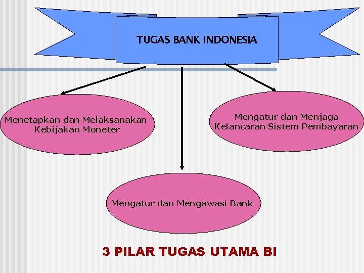 TUGAS BANK INDONESIA Menetapkan dan Melaksanakan Kebijakan Moneter Mengatur dan Menjaga Kelancaran Sistem Pembayaran