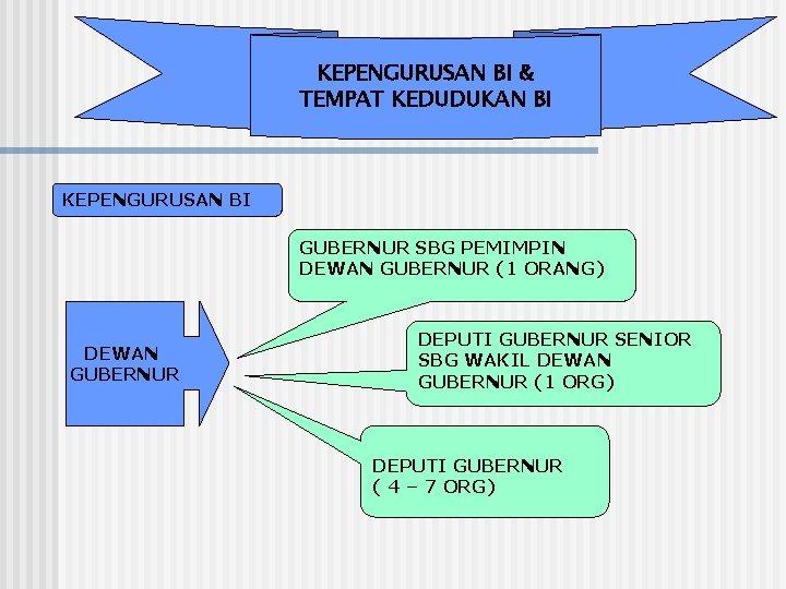 KEPENGURUSAN BI & TEMPAT KEDUDUKAN BI KEPENGURUSAN BI GUBERNUR SBG PEMIMPIN DEWAN GUBERNUR (1