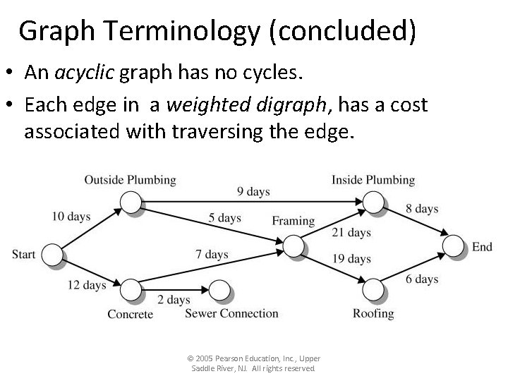 Graph Terminology (concluded) • An acyclic graph has no cycles. • Each edge in