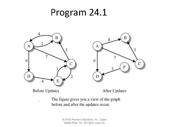 Program 24. 1 © 2005 Pearson Education, Inc. , Upper Saddle River, NJ. All