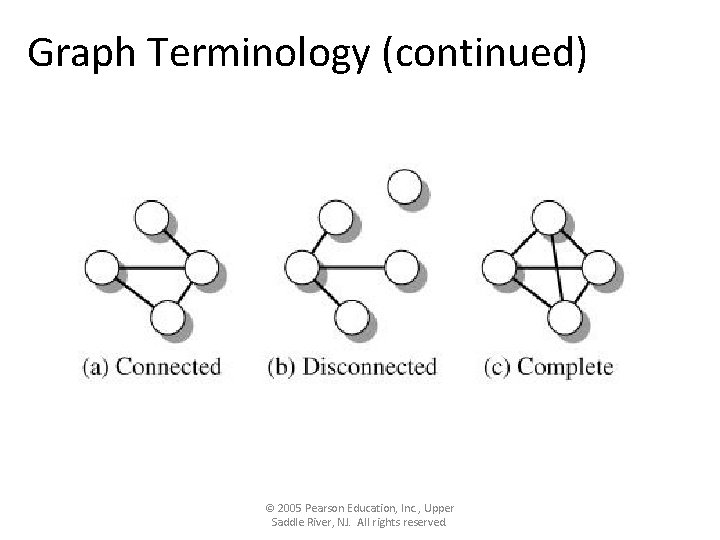 Graph Terminology (continued) © 2005 Pearson Education, Inc. , Upper Saddle River, NJ. All