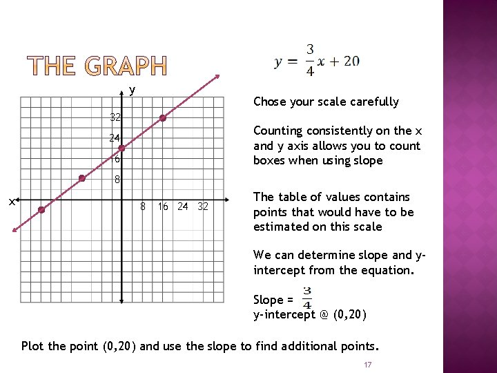 y Chose your scale carefully 32 Counting consistently on the x and y axis