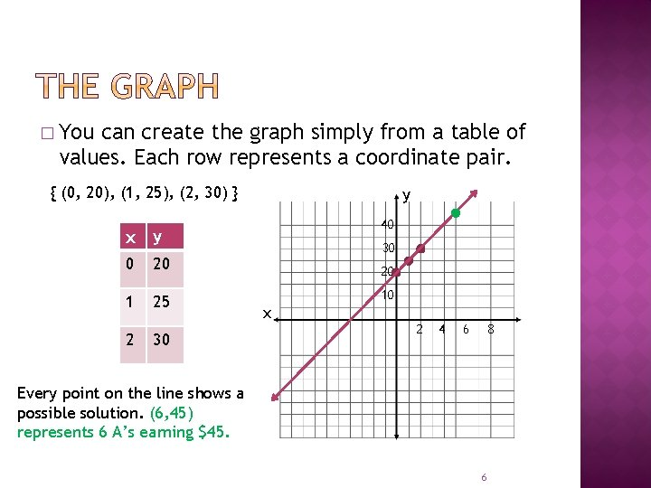� You can create the graph simply from a table of values. Each row