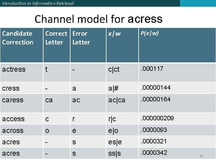 Introduction to Information Retrieval Channel model for acress Candidate Correction Correct Error Letter x|w