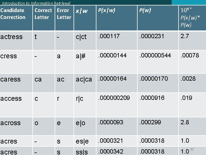 Introduction to Information Retrieval Candidate Correction Correct Error Letter x|w P(x|w) P(w) 109 *