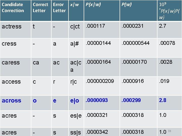 Introduction Candidateto Information Correct. Retrieval Error x|w P(x|w) P(w) 109 *P(x|w)P( w) actress t