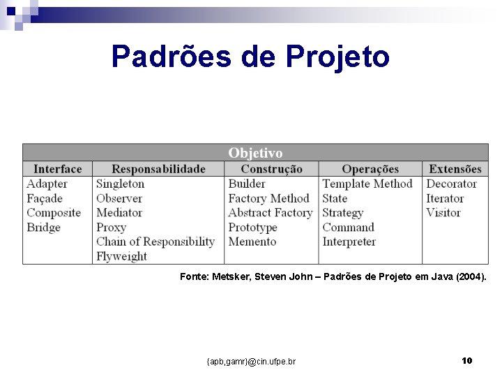 Padrões de Projeto Fonte: Metsker, Steven John – Padrões de Projeto em Java (2004).