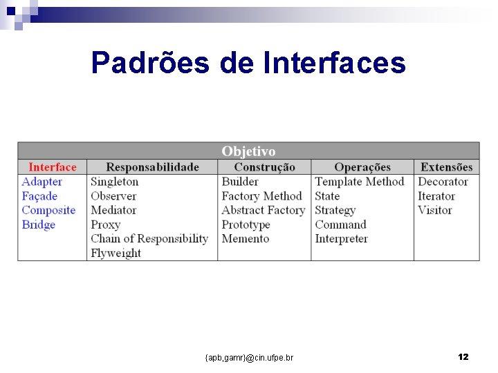 Padrões de Interfaces {apb, gamr}@cin. ufpe. br 12