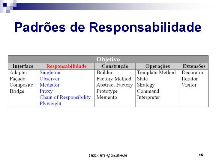 Padrões de Responsabilidade {apb, gamr}@cin. ufpe. br 15