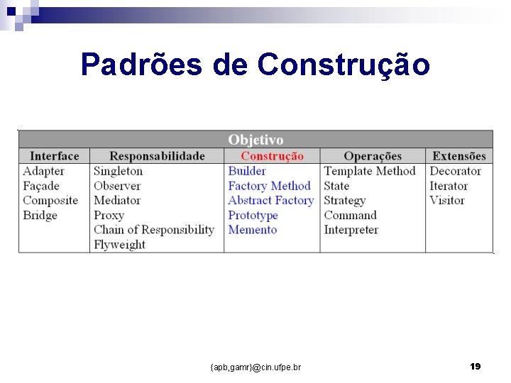 Padrões de Construção {apb, gamr}@cin. ufpe. br 19