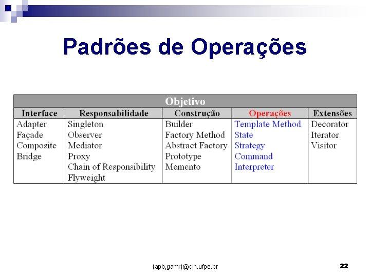 Padrões de Operações {apb, gamr}@cin. ufpe. br 22