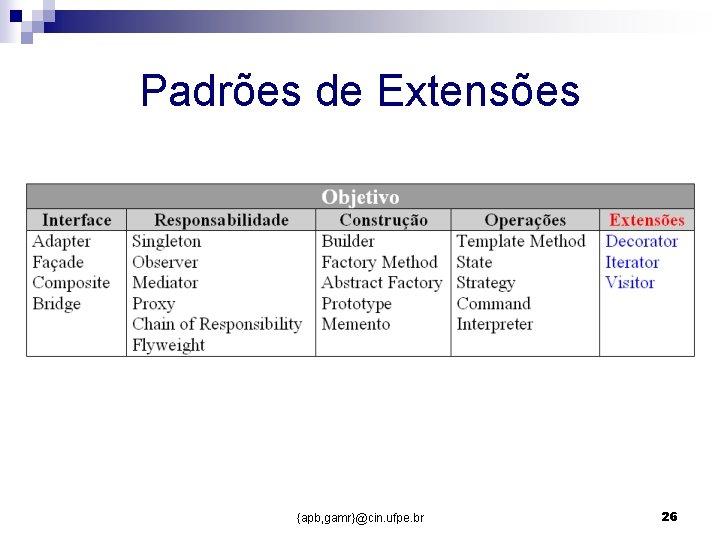 Padrões de Extensões {apb, gamr}@cin. ufpe. br 26