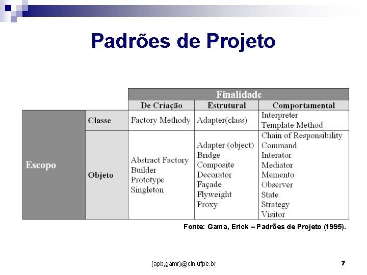 Padrões de Projeto Fonte: Gama, Erick – Padrões de Projeto (1995). {apb, gamr}@cin. ufpe.