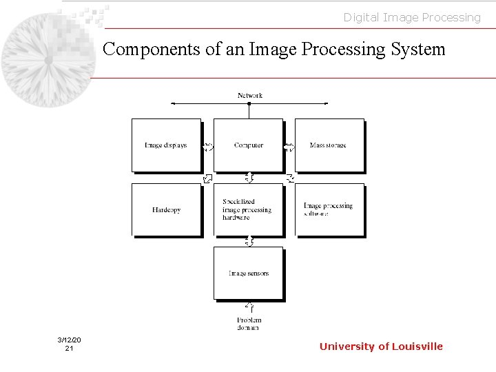 Digital Image Processing Components of an Image Processing System 3/12/20 21 University of Louisville
