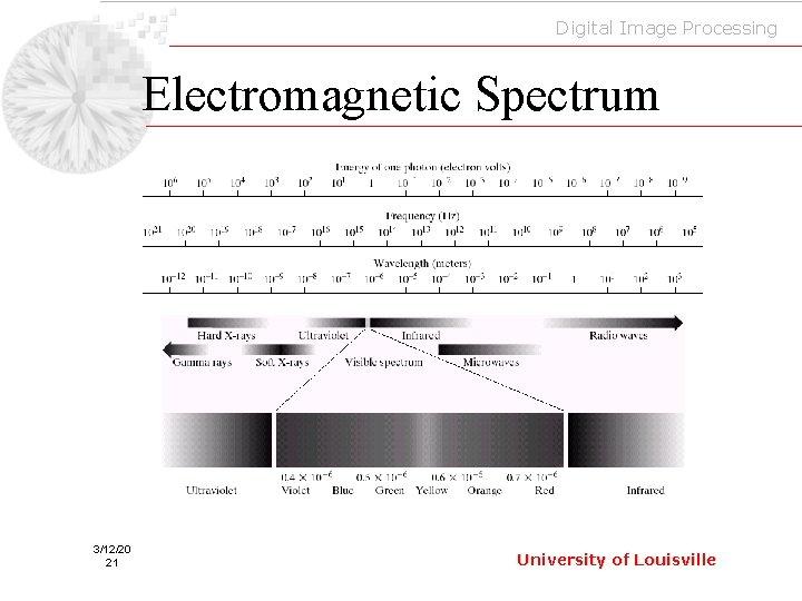 Digital Image Processing Electromagnetic Spectrum 3/12/20 21 University of Louisville