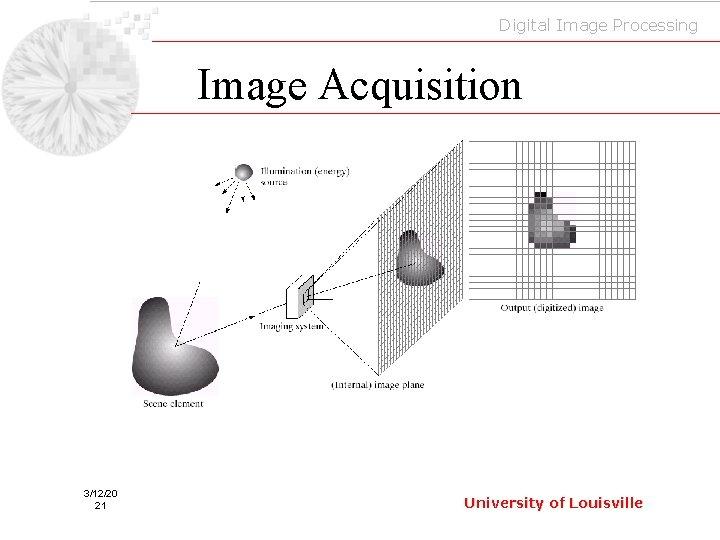 Digital Image Processing Image Acquisition 3/12/20 21 University of Louisville
