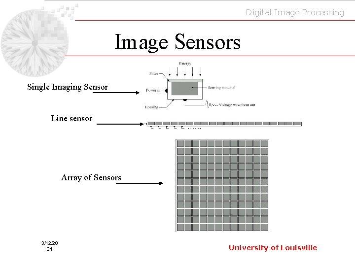 Digital Image Processing Image Sensors Single Imaging Sensor Line sensor Array of Sensors 3/12/20