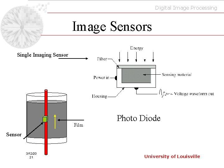 Digital Image Processing Image Sensors Single Imaging Sensor Film Photo Diode Sensor 3/12/20 21