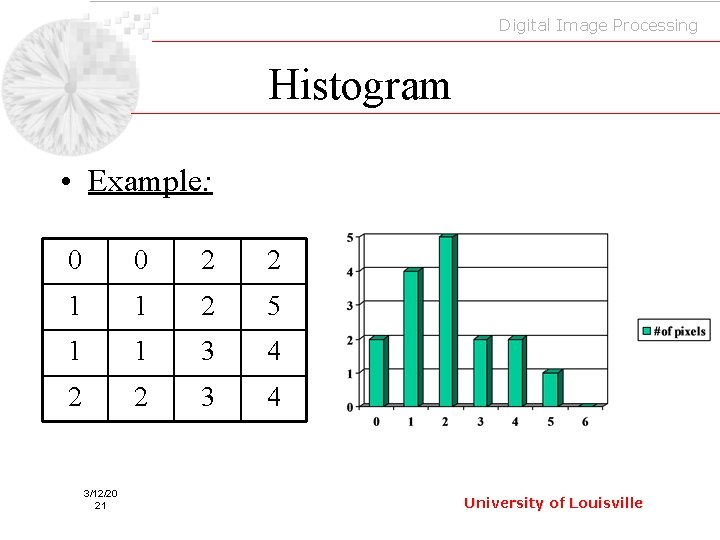 Digital Image Processing Histogram • Example: 0 0 2 2 1 1 2 5