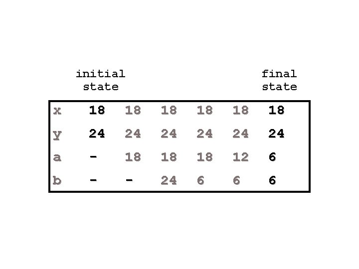 initial state final state x 18 18 18 y 24 24 24 a -