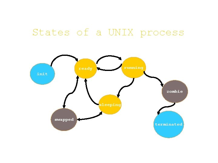 States of a UNIX process running ready init zombie sleeping swapped terminated